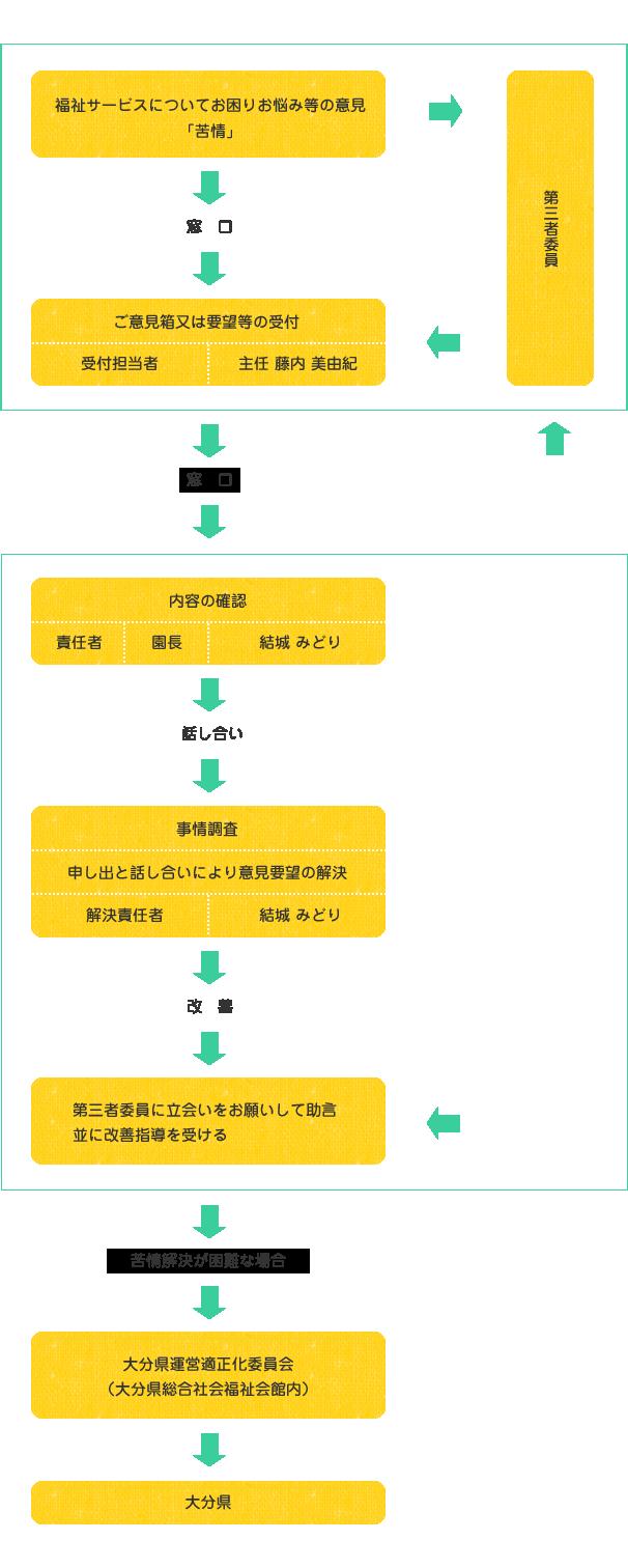 解決の仕組みイメージ01
